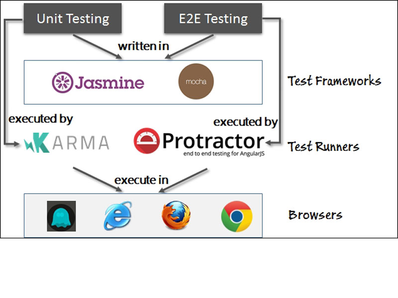 TDD, BDD, E2E, and Unit testing with Protractor, Jasmine